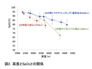 3コースのSpO2.jpg
