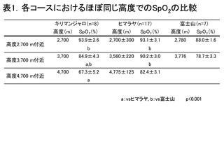 3コースのSpO2比較.jpg